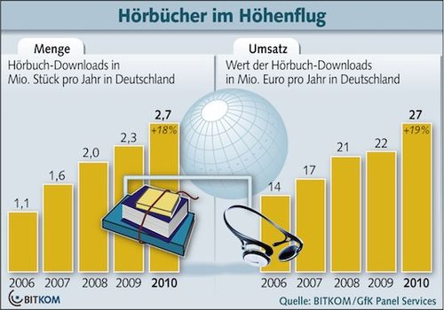 Hörbuecher 2010 Download