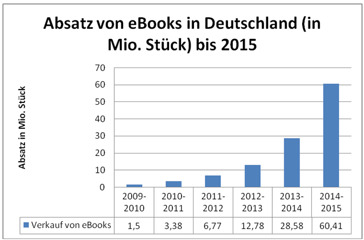 Ebook Download Ebooks Kaufen Vs Kostenlose Ebooks Leselupede